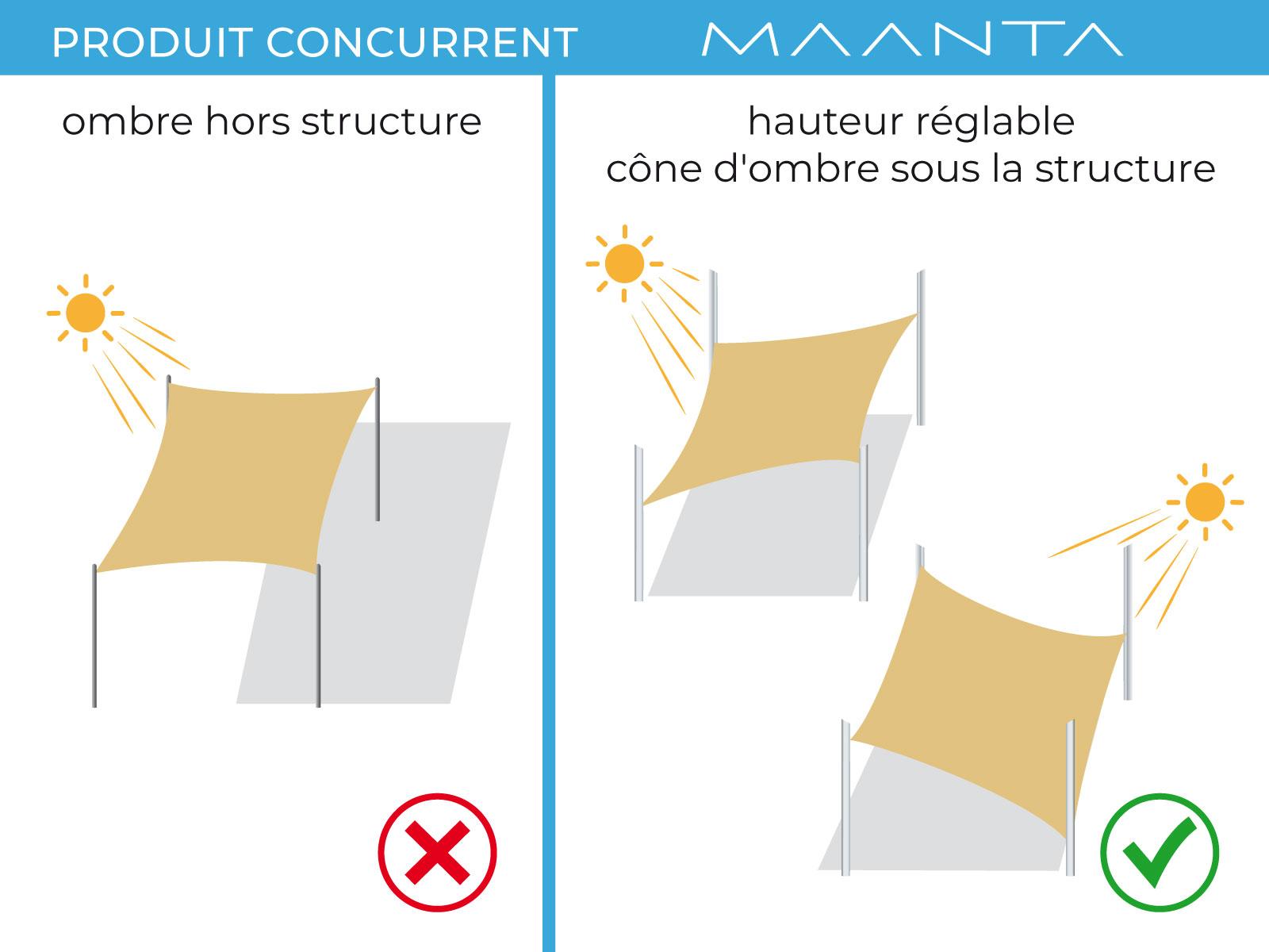 Mât aluminium pour voiles d'ombrage
