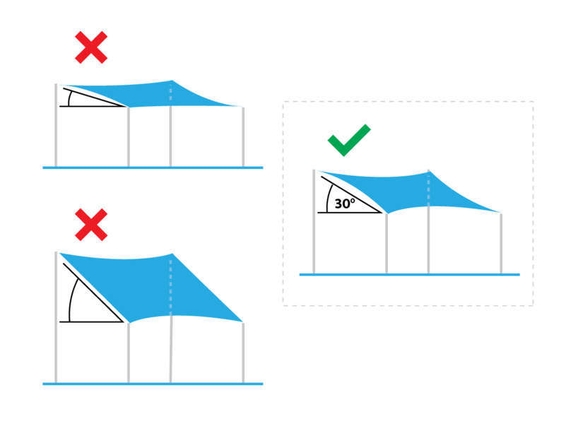 Astuces et Conseils installation voile ombrage