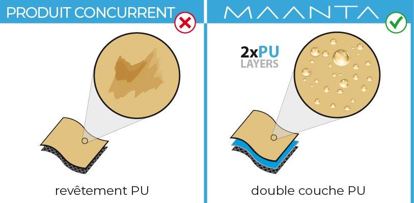 doppia copertura PU EasyShade V2