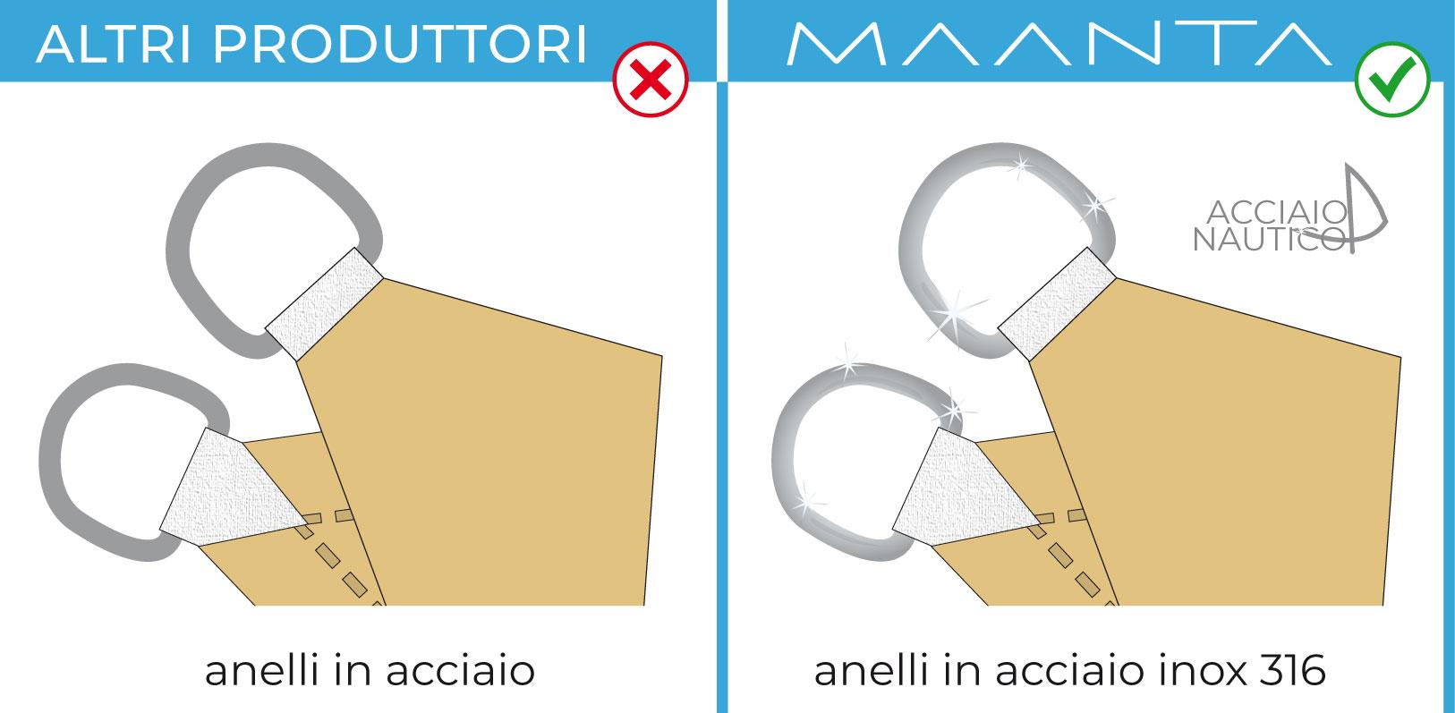 Protezione dai raggi UV mantenendo la vista